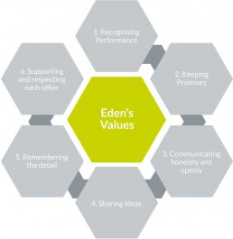 eden mission and values